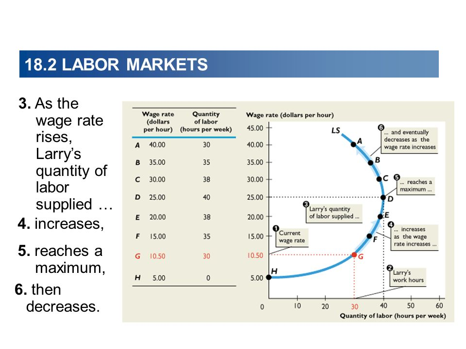 18.2 LABOR MARKETS 3. As the wage rate rises, Larry's quantity of labor supplied … 4. increases, 5. reaches a maximum,