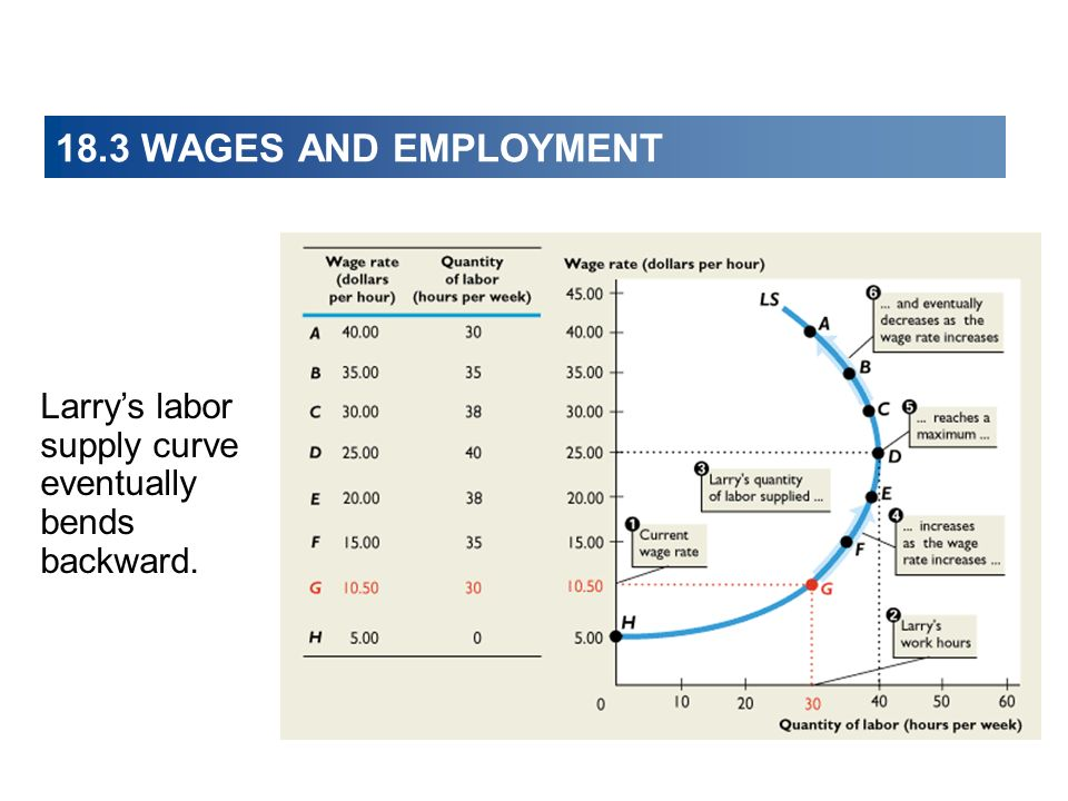 18.3 WAGES AND EMPLOYMENT Larry's labor supply curve eventually bends backward.