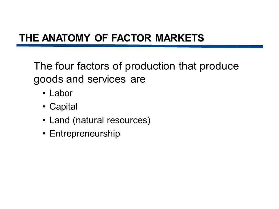 The four factors of production that produce goods and services are