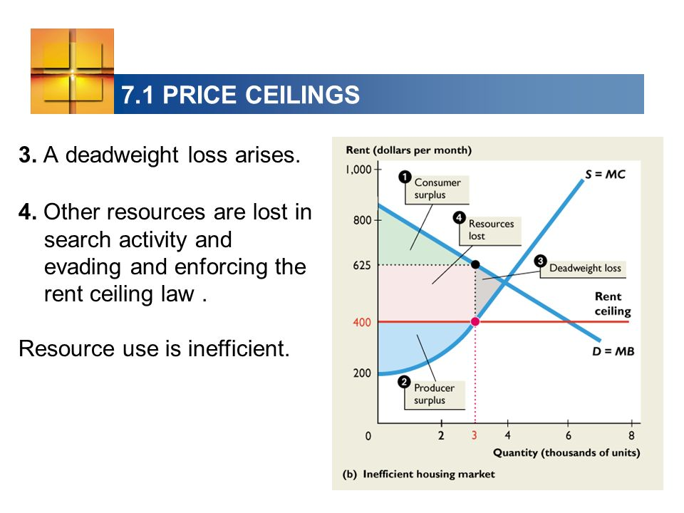 7.1 PRICE CEILINGS 3. A deadweight loss arises.