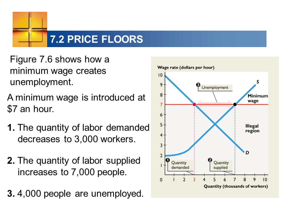 7.2 PRICE FLOORS Figure 7.6 shows how a minimum wage creates unemployment. A minimum wage is introduced at $7 an hour.