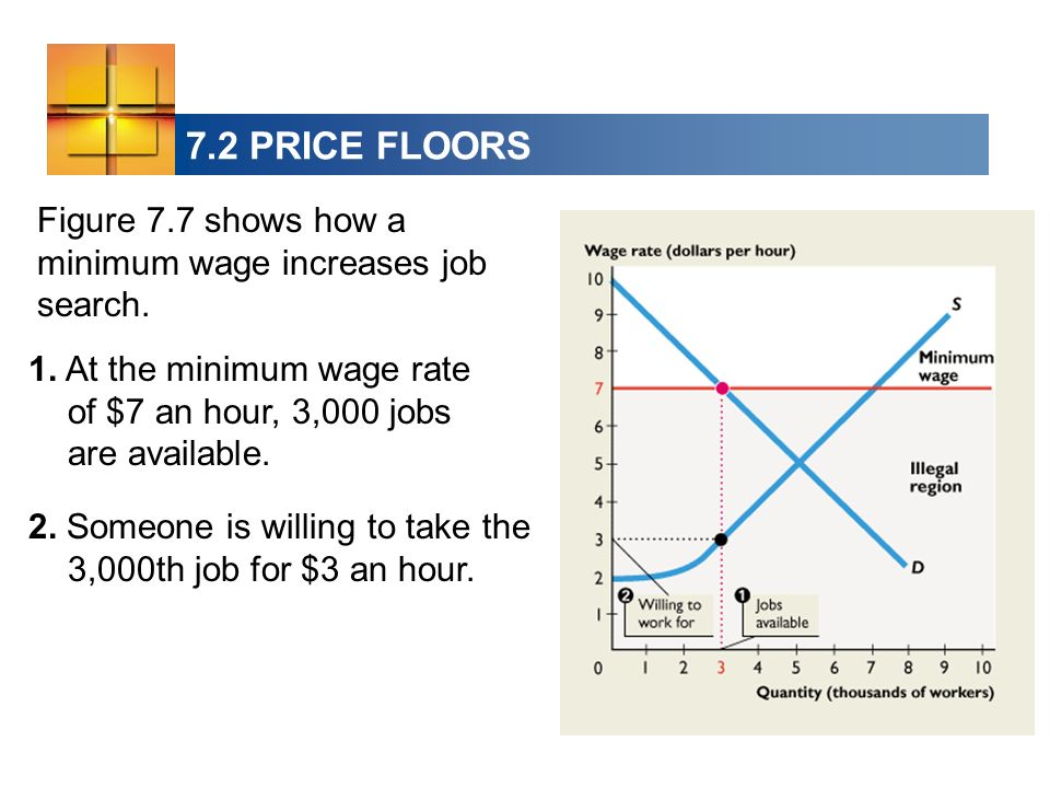 7.2 PRICE FLOORS Figure 7.7 shows how a minimum wage increases job search. 1. At the minimum wage rate of $7 an hour, 3,000 jobs are available.