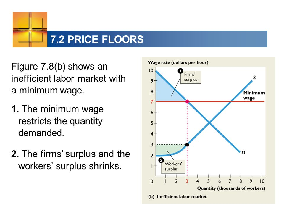 7.2 PRICE FLOORS Figure 7.8(b) shows an inefficient labor market with a minimum wage. 1. The minimum wage restricts the quantity demanded.