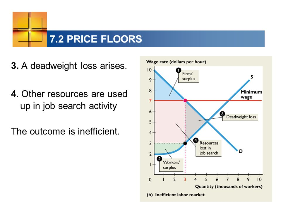 7.2 PRICE FLOORS 3. A deadweight loss arises.
