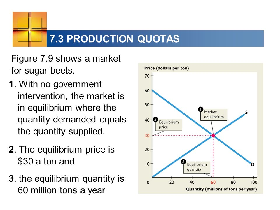 7.3 PRODUCTION QUOTAS Figure 7.9 shows a market for sugar beets.