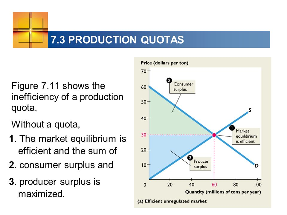 7.3 PRODUCTION QUOTAS Figure 7.11 shows the inefficiency of a production quota. Without a quota,