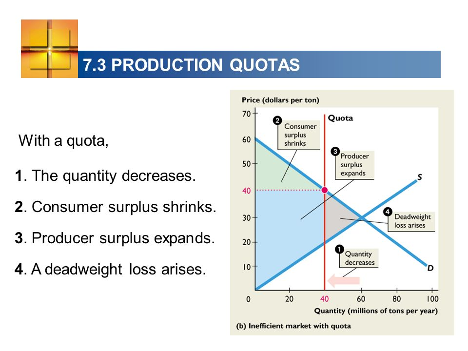 7.3 PRODUCTION QUOTAS With a quota, 1. The quantity decreases.