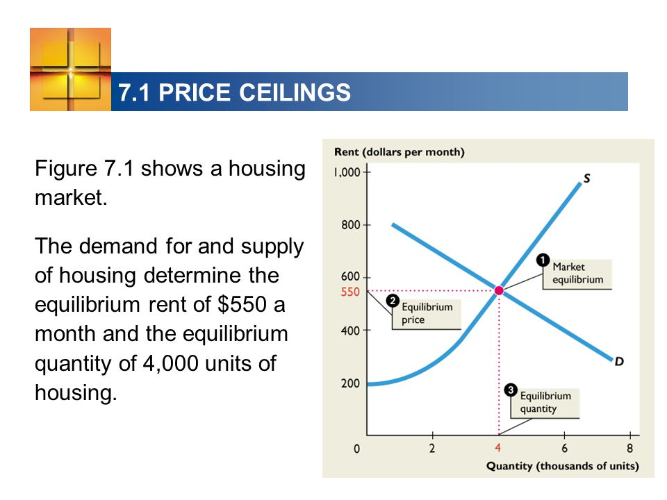 7.1 PRICE CEILINGS Figure 7.1 shows a housing market.