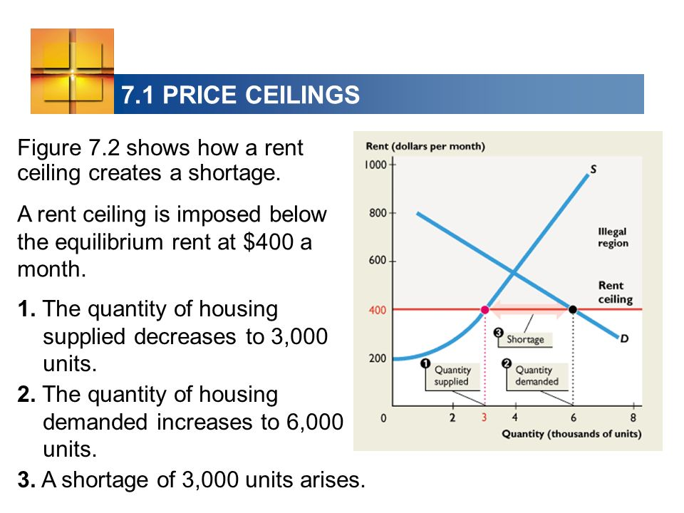 7.1 PRICE CEILINGS Figure 7.2 shows how a rent ceiling creates a shortage. A rent ceiling is imposed below the equilibrium rent at $400 a month.