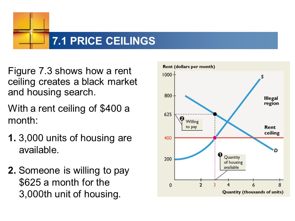7.1 PRICE CEILINGS Figure 7.3 shows how a rent ceiling creates a black market and housing search. With a rent ceiling of $400 a month: