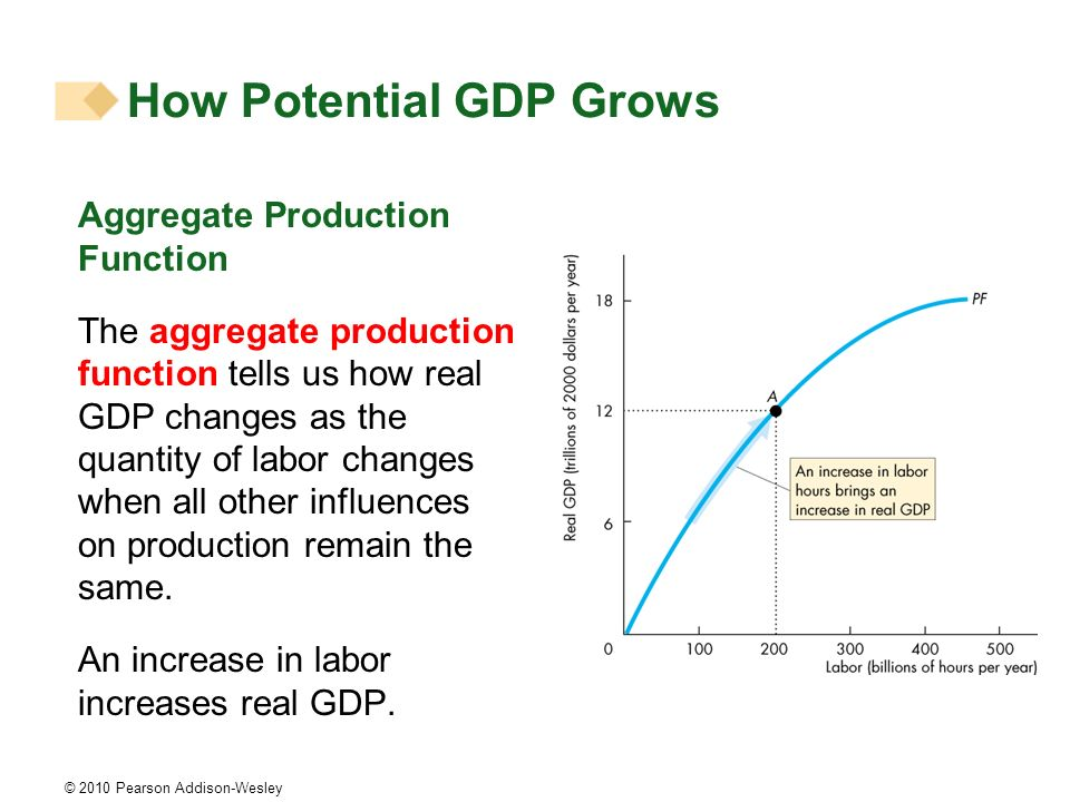 How Potential GDP Grows