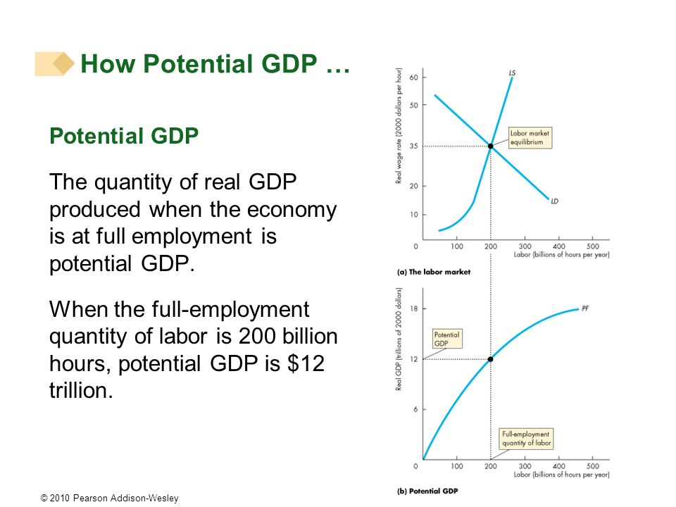 How Potential GDP … Potential GDP
