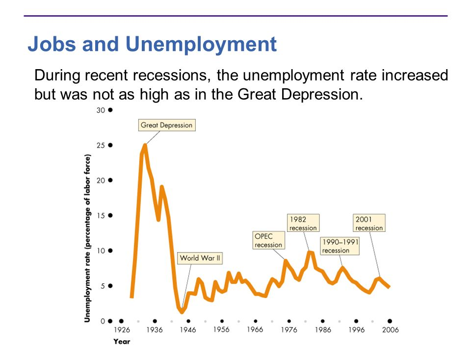 Jobs and Unemployment During recent recessions, the unemployment rate increased but was not as high as in the Great Depression.