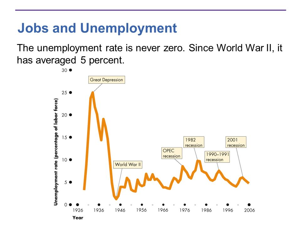Jobs and Unemployment The unemployment rate is never zero.