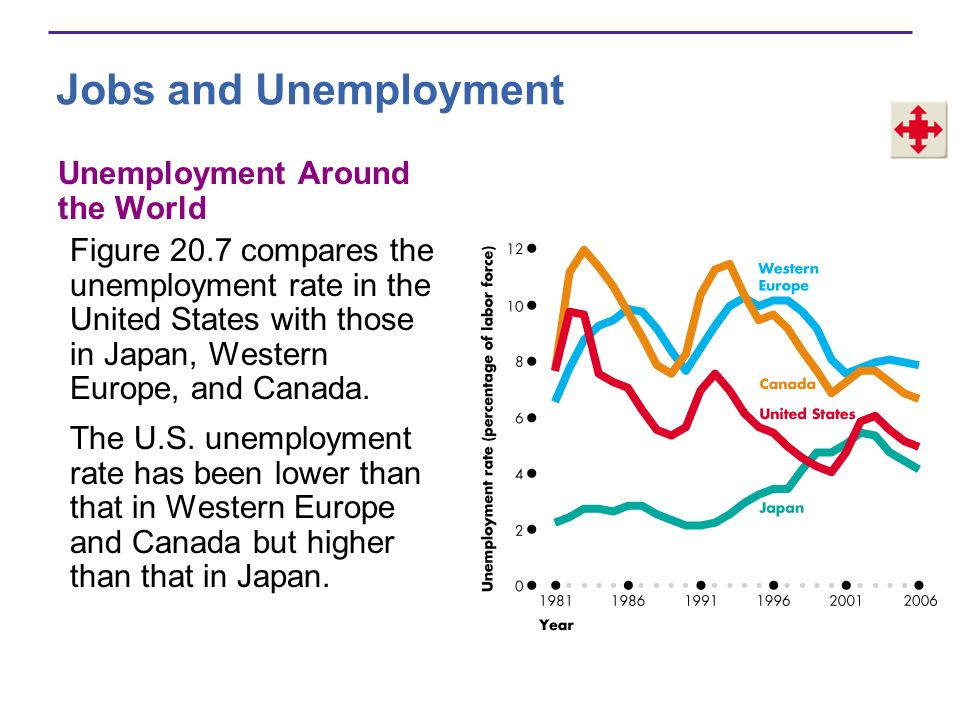Jobs and Unemployment Unemployment Around the World