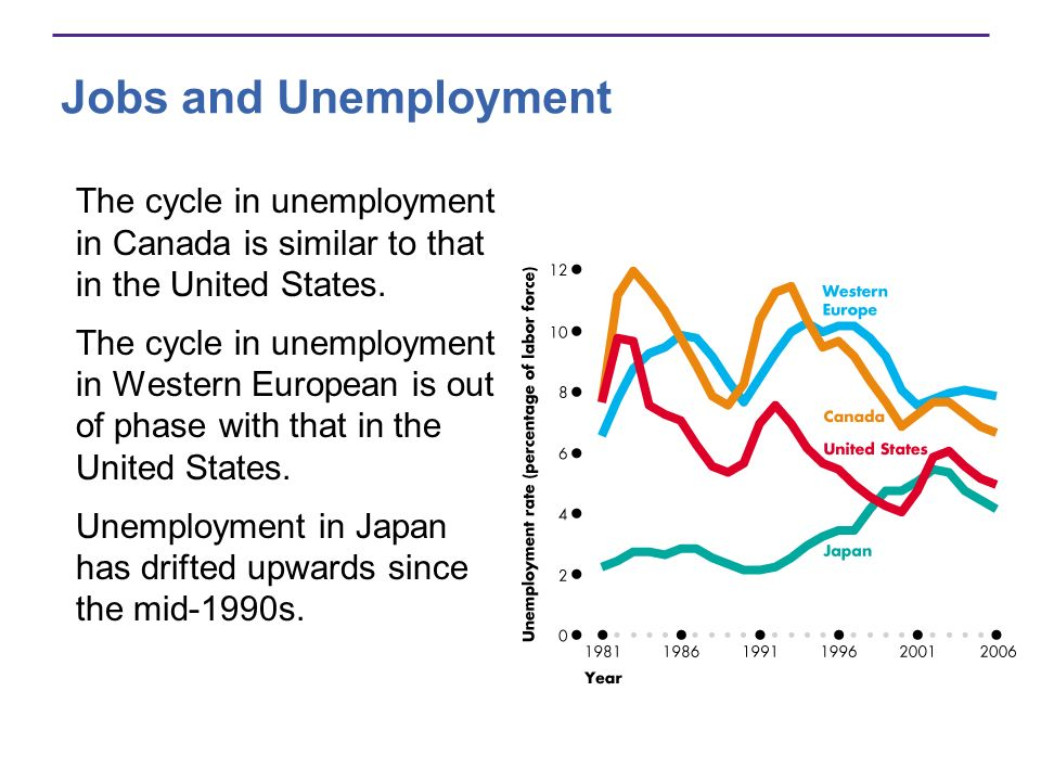 Jobs and Unemployment The cycle in unemployment in Canada is similar to that in the United States.