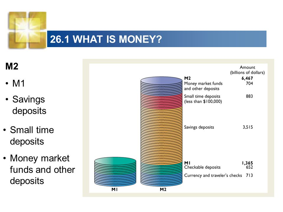 26.1 WHAT IS MONEY M2 M1 Savings deposits Small time deposits