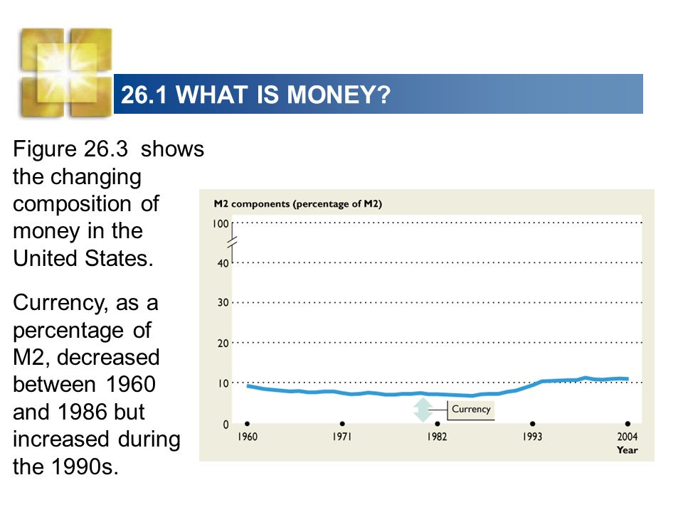 26.1 WHAT IS MONEY Figure 26.3 shows the changing composition of money in the United States.