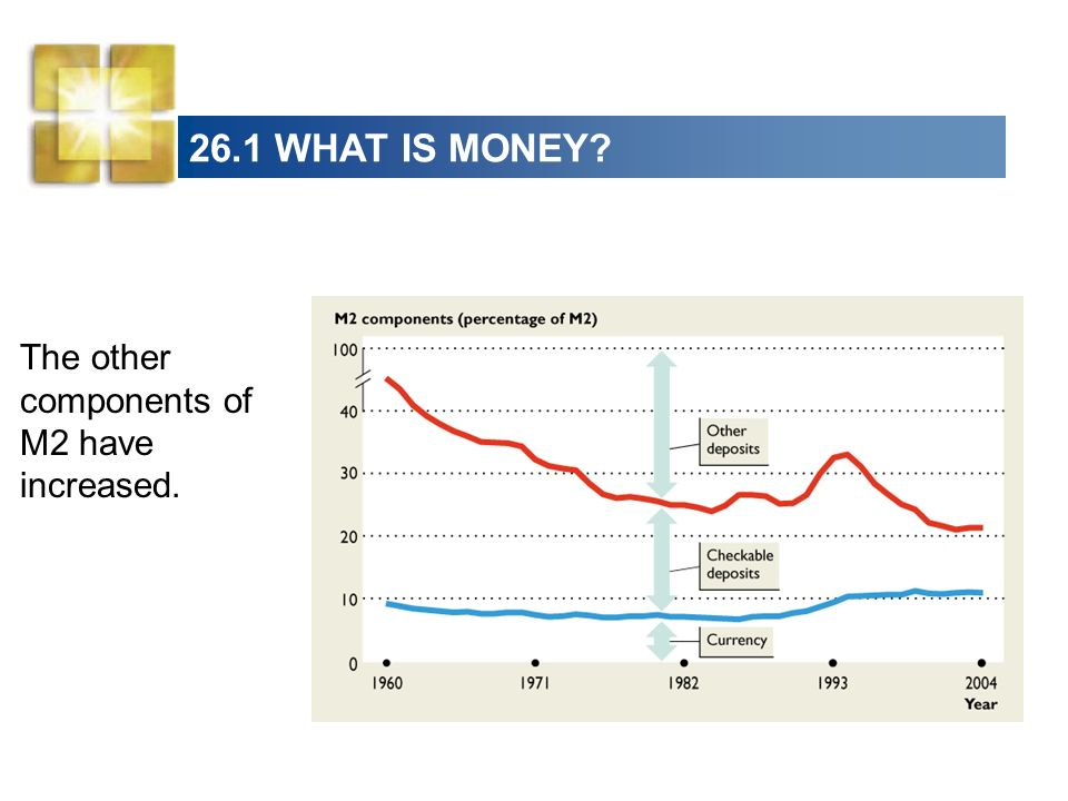 26.1 WHAT IS MONEY The other components of M2 have increased.