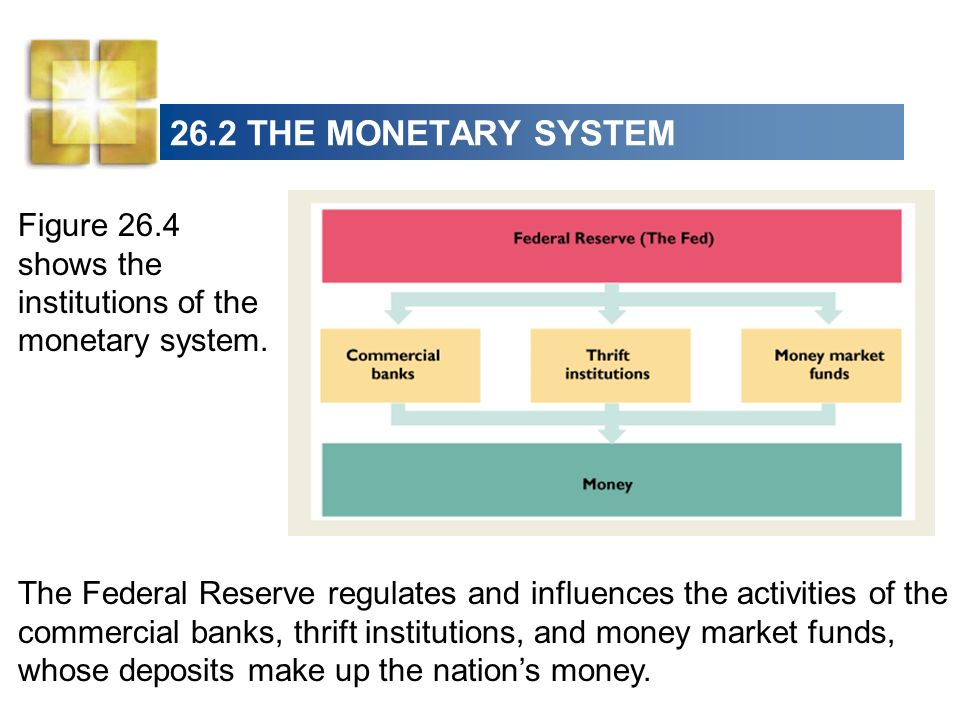 26.2 THE MONETARY SYSTEM Figure 26.4 shows the institutions of the monetary system.