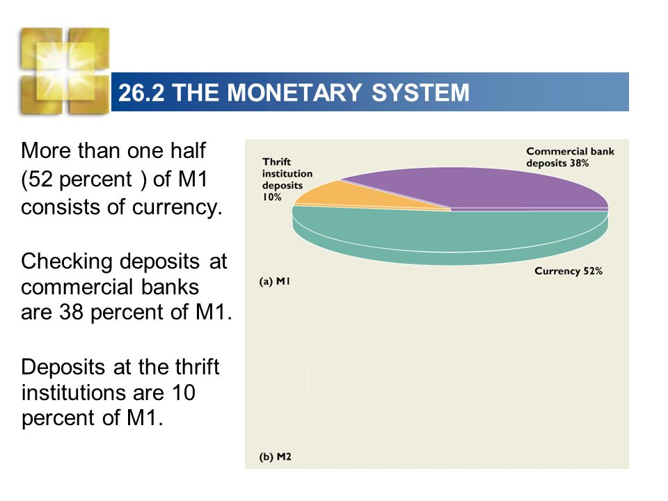 26.2 THE MONETARY SYSTEM More than one half (52 percent ) of M1 consists of currency. Checking deposits at commercial banks are 38 percent of M1.