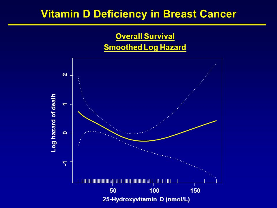 vitamin d deficiency and cancer Vitamin d deficiency is extremely common in patients with all types of cancer  therefore, it is important for cancer patients to make sure they are not vitamin d.