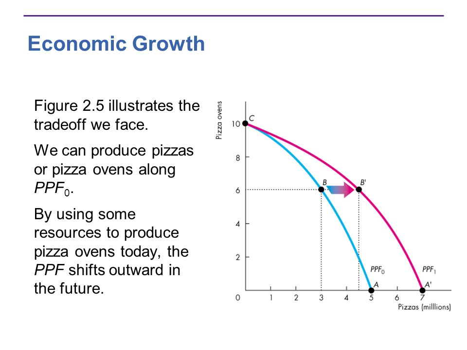 Economic Growth Figure 2.5 illustrates the tradeoff we face.