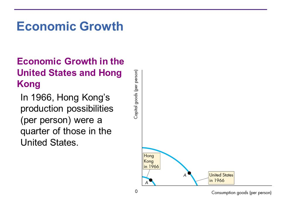 Economic Growth Economic Growth in the United States and Hong Kong