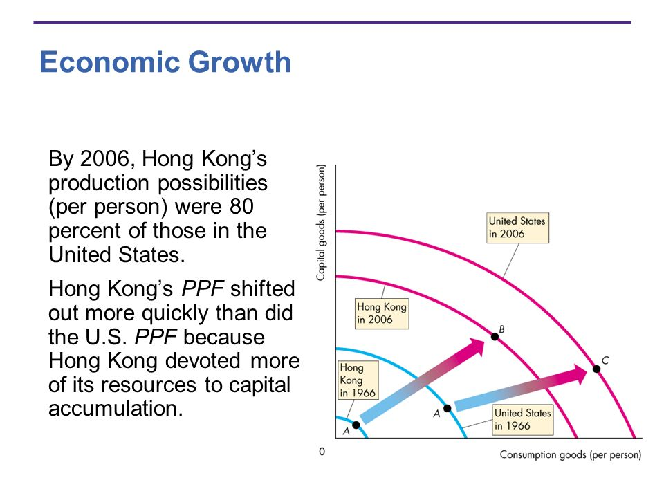 Economic Growth By 2006, Hong Kong's production possibilities (per person) were 80 percent of those in the United States.