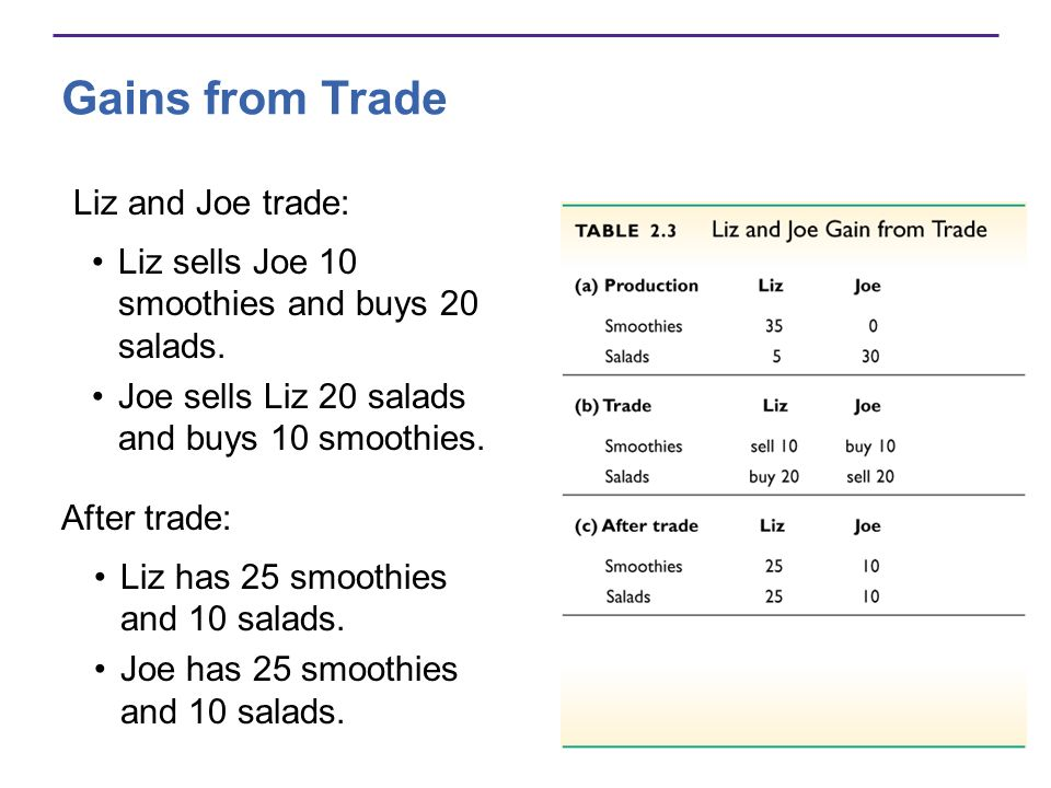 Gains from Trade Liz and Joe trade:
