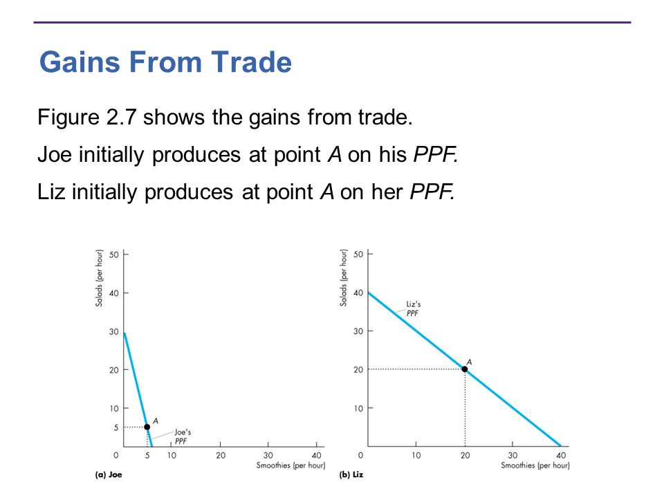 Gains From Trade Figure 2.7 shows the gains from trade.