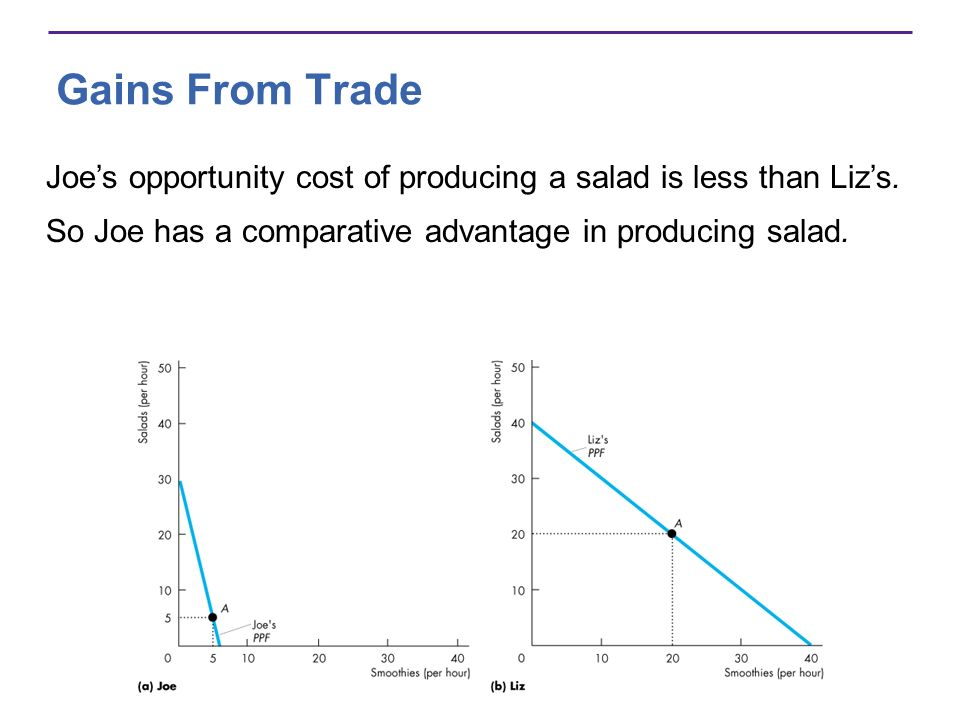 Gains From Trade Joe's opportunity cost of producing a salad is less than Liz's.