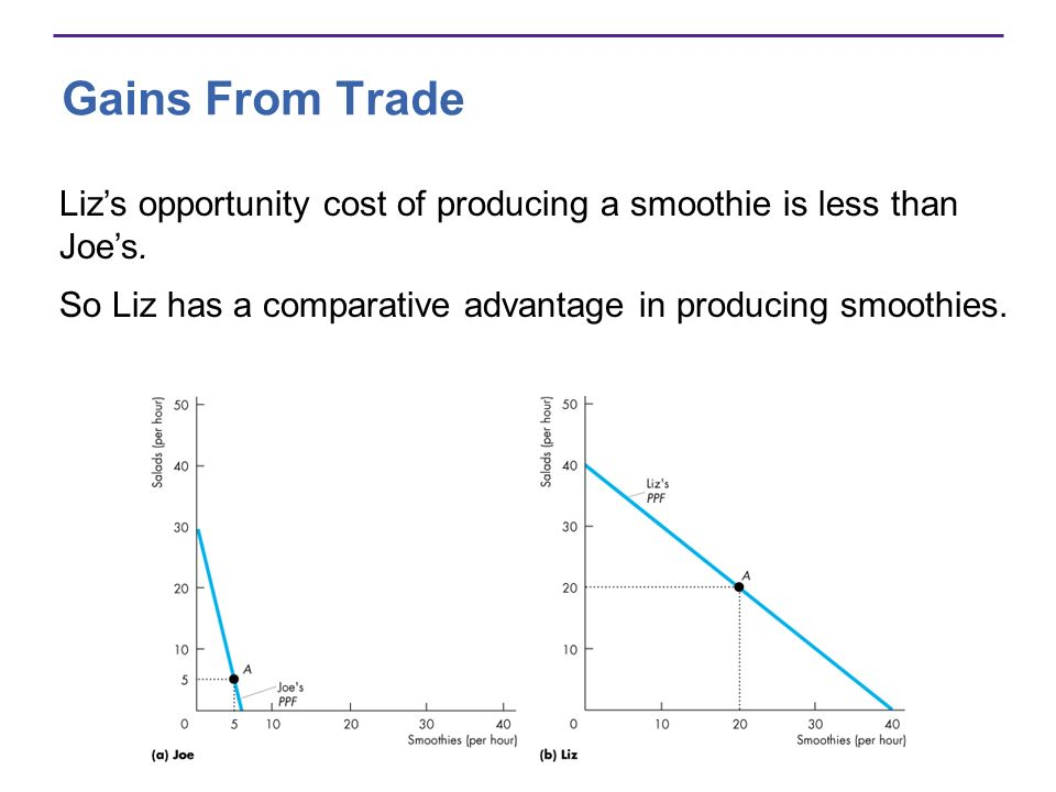 Gains From Trade Liz's opportunity cost of producing a smoothie is less than Joe's.