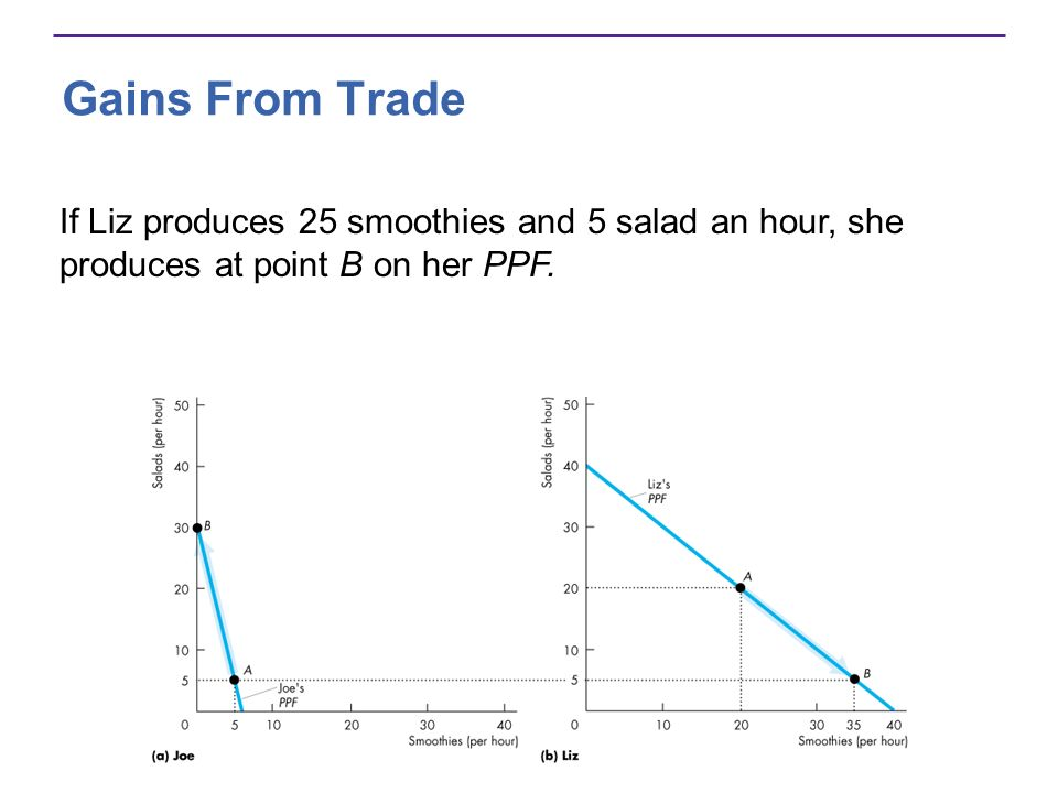 Gains From Trade If Liz produces 25 smoothies and 5 salad an hour, she produces at point B on her PPF.