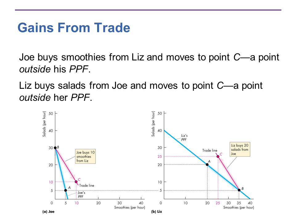Gains From Trade Joe buys smoothies from Liz and moves to point C—a point outside his PPF.