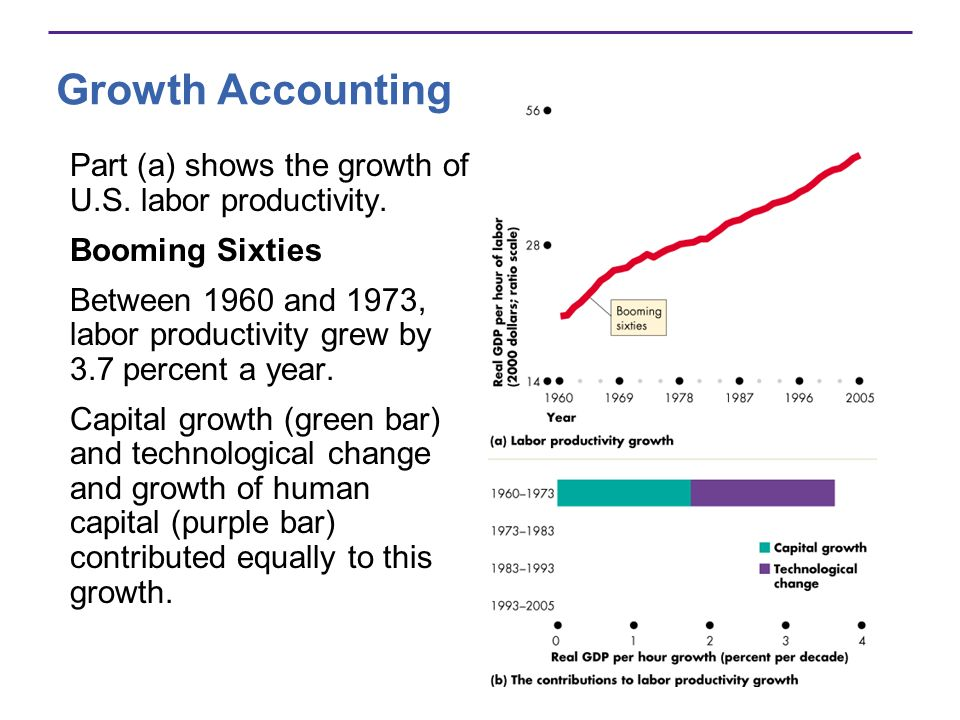 Growth Accounting Part (a) shows the growth of U.S. labor productivity. Booming Sixties.