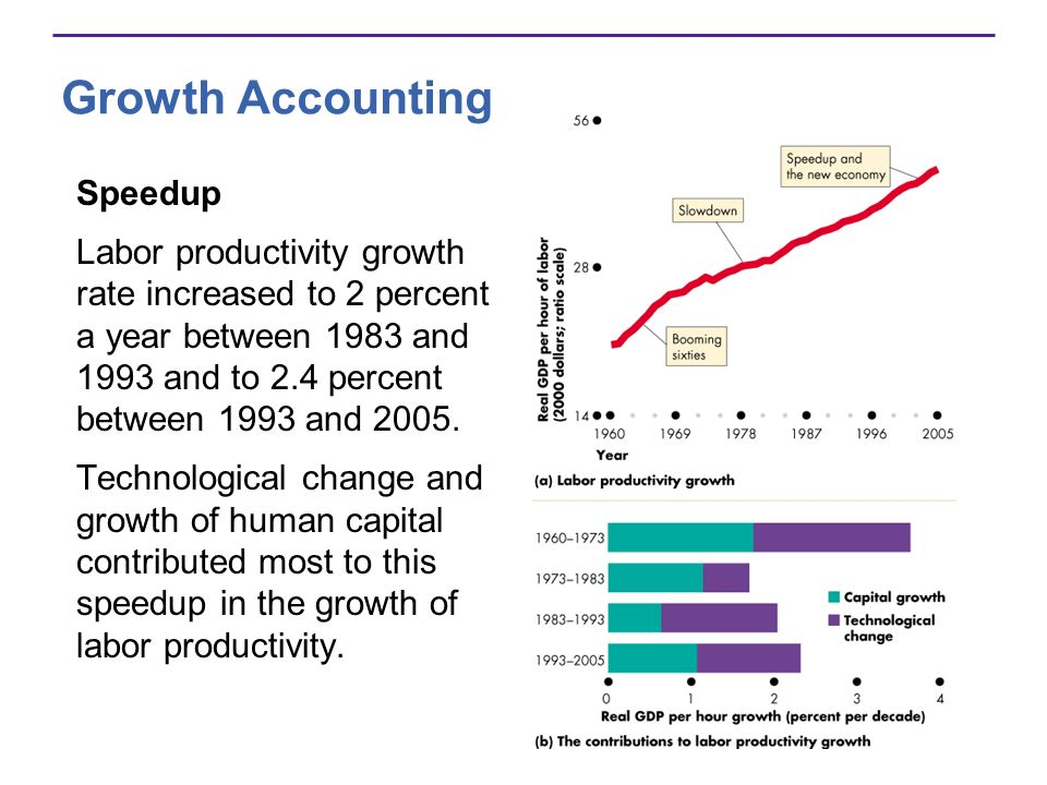 Growth Accounting Speedup