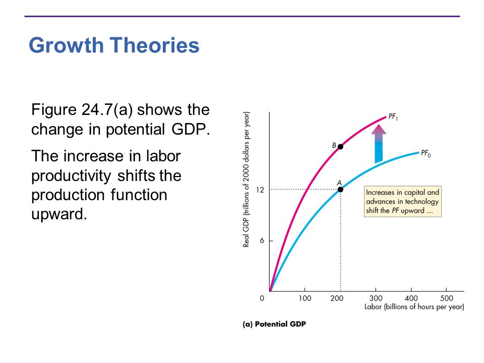 Growth Theories Figure 24.7(a) shows the change in potential GDP.