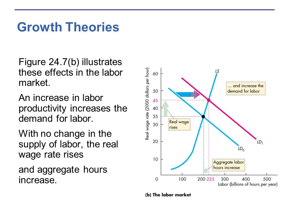Growth Theories Figure 24.7(b) illustrates these effects in the labor market. An increase in labor productivity increases the demand for labor.