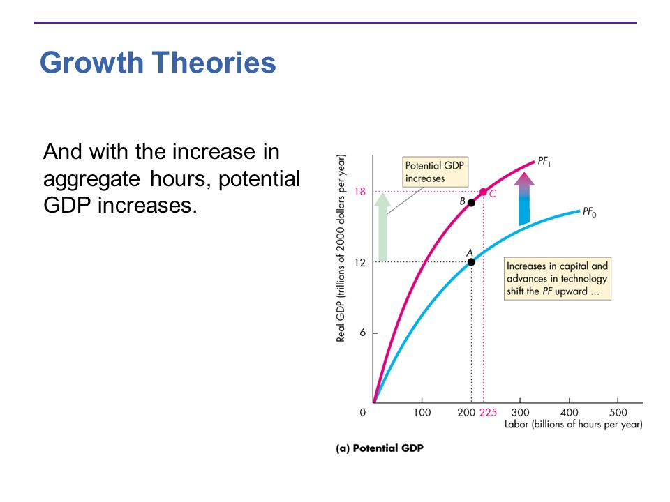 Growth Theories And with the increase in aggregate hours, potential GDP increases.