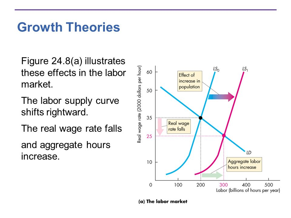 Growth Theories Figure 24.8(a) illustrates these effects in the labor market. The labor supply curve shifts rightward.