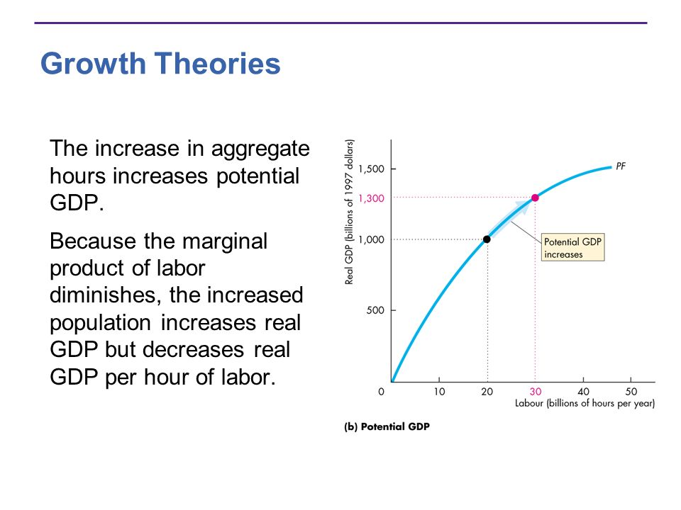 Growth Theories The increase in aggregate hours increases potential GDP.
