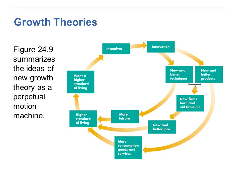 Growth Theories Figure 24.9 summarizes the ideas of new growth theory as a perpetual motion machine.