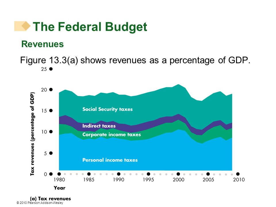 The Federal Budget Revenues