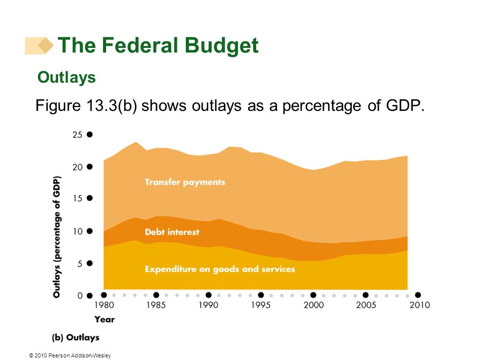 The Federal Budget Outlays