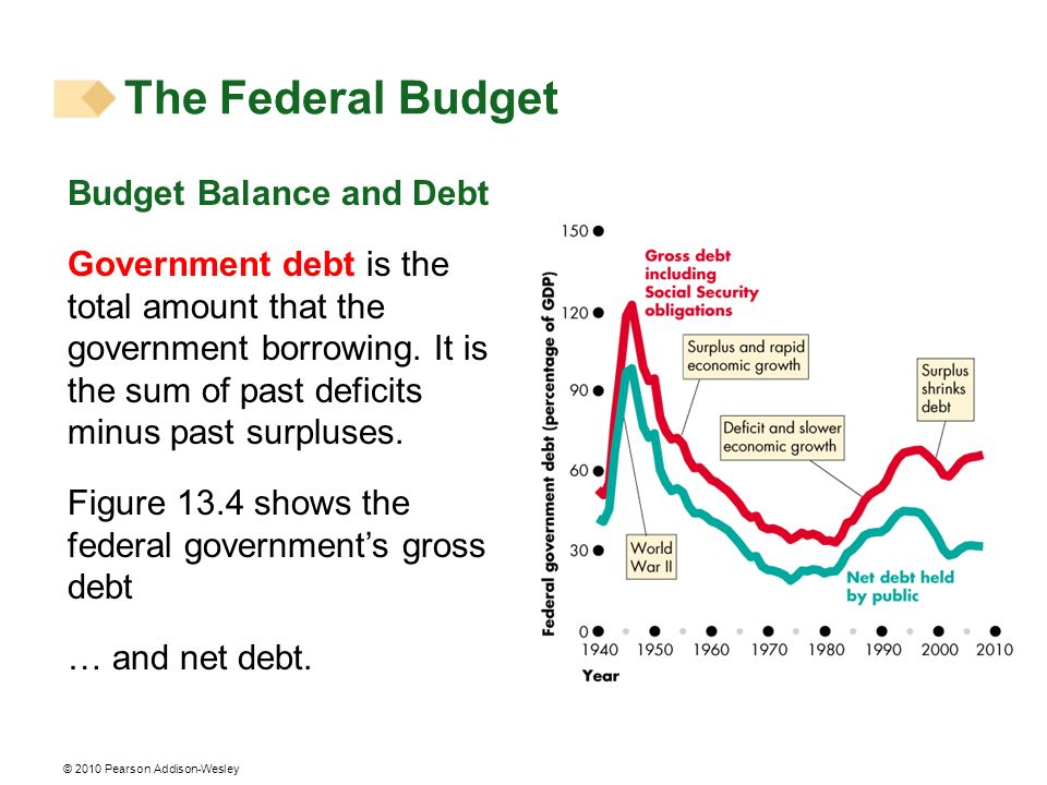 The Federal Budget Budget Balance and Debt