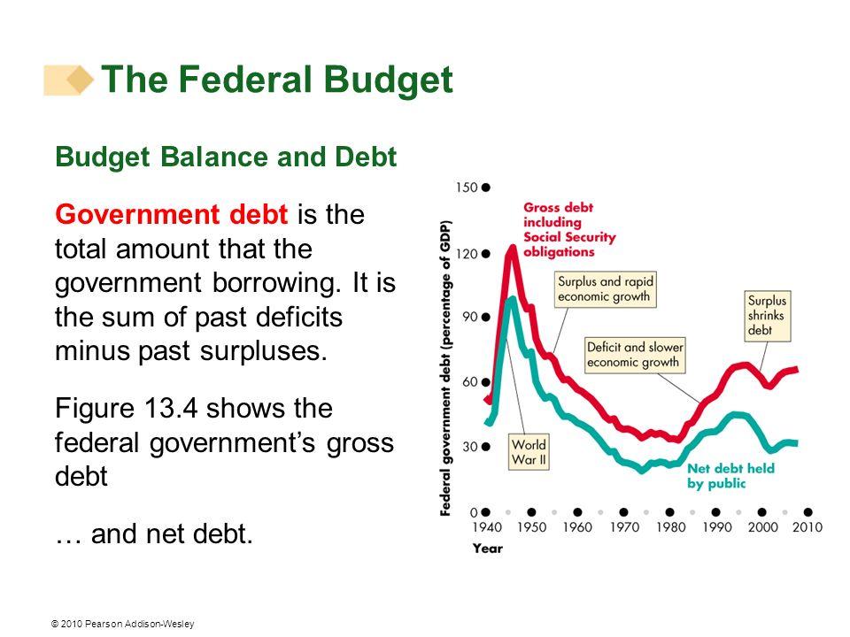 The Federal Budget Budget Balance and Debt