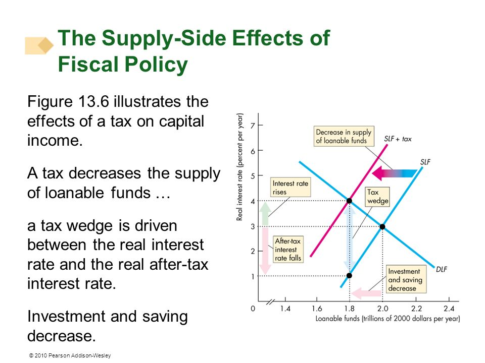 The Supply-Side Effects of Fiscal Policy