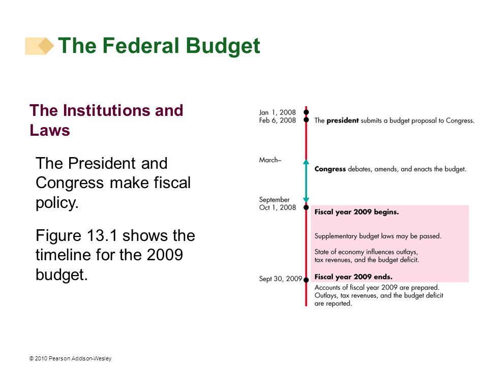 The Federal Budget The Institutions and Laws