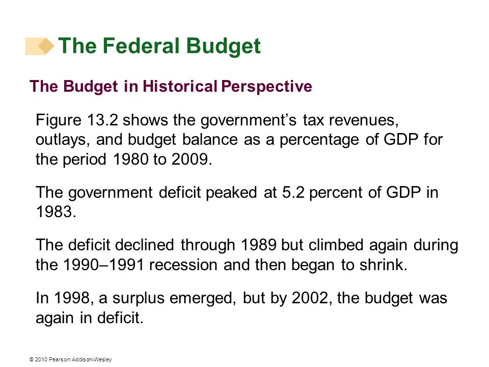The Federal Budget The Budget in Historical Perspective